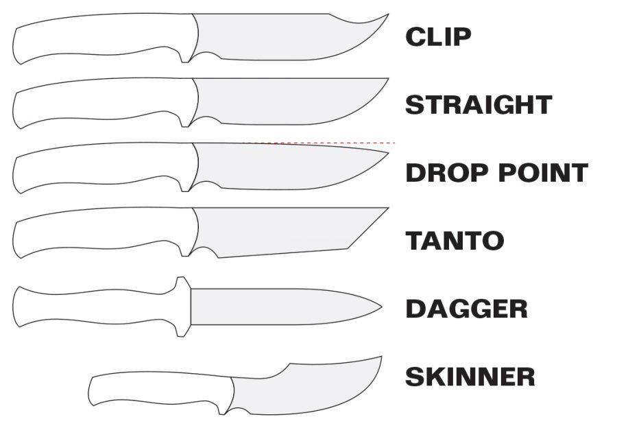 """Top 7 Tips for Choosing the Best Survival Knife: A Little """"Knife Terminology"""""""